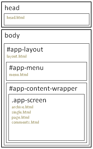 layout_templates
